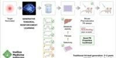 Novel Molecules Designed by Artificial Intelligence in 21 Days Are Validated in Mice