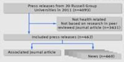 Study Suggests Academic Press Releases May Exaggerate Health Research Claims