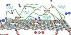 Next-Gen Membranes for Carbon Capture