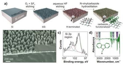 Black Silicon Can Help Detect Explosives