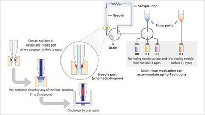 Minimizing HPLC Carryover