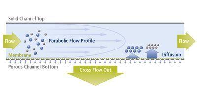 Separation & Analysis of Nano-Geochemical Systems