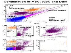Flow Cytometry and the Sheath Fluid You Use