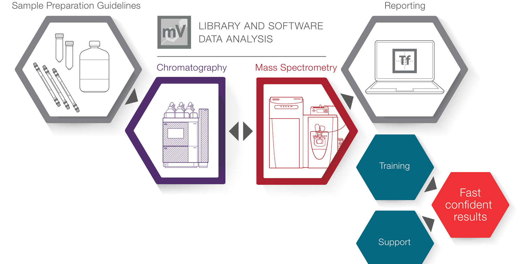 New Liquid Chromatography-Mass Spectrometry Workstream Offers Comprehensive Solution for Toxicology