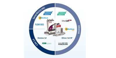 Flow Meters/Controllers with Real-Time Ethernet Solution POWERLINK