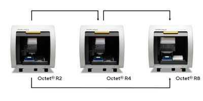 Sartorius Launches the Octet® R Series for Label-Free, Real-Time Molecular Analysis, Designed with Versatility and Future-Proofing in Mind