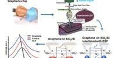 Using Graphene to Detect ALS, Other Neurodegenerative Diseases