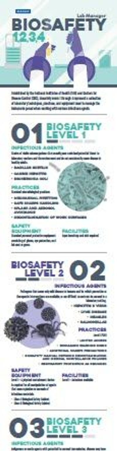 Biosafety Levels 1,2,3,4