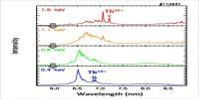 The Discovery of New Emission Lines from Highly Charged Heavy Ions